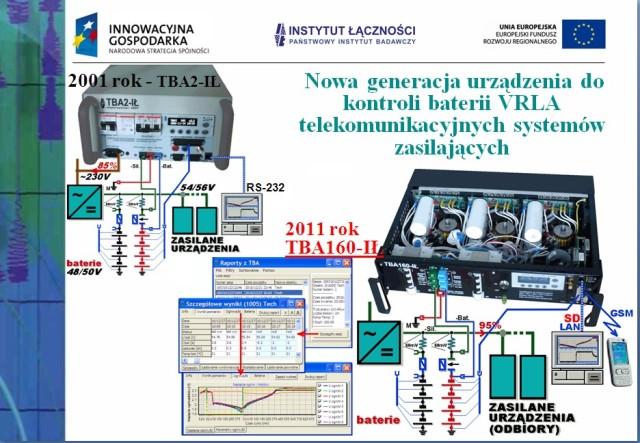 Nowe rozwiązania układowo-programowe do oceny stanu baterii akumulatorów w obiektach telekomunikacyjnych. 18.01.2012